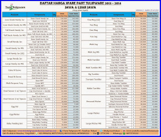 daftar harga spare part tulipware 2013-2014