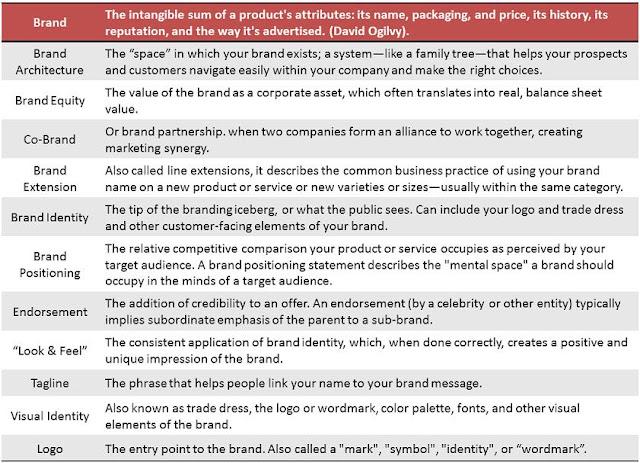 branding, branding concepts