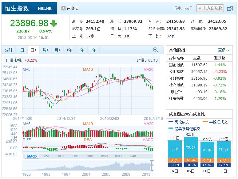 中国株コバンザメ投資 香港ハンセン指数20150310