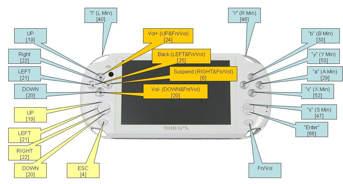 Mapper les touches de la Yinlips G18 Yinlips+Key+Cfg+v1