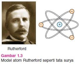 Gambar Model Atom Rutherford
