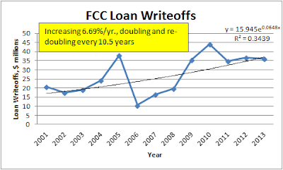 FCC Loan Write-offs $ increasing at 6.69%/yr., doubling every 10.5 years