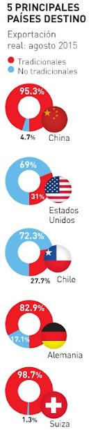 principales-países-destino-de-exportaciones-2015