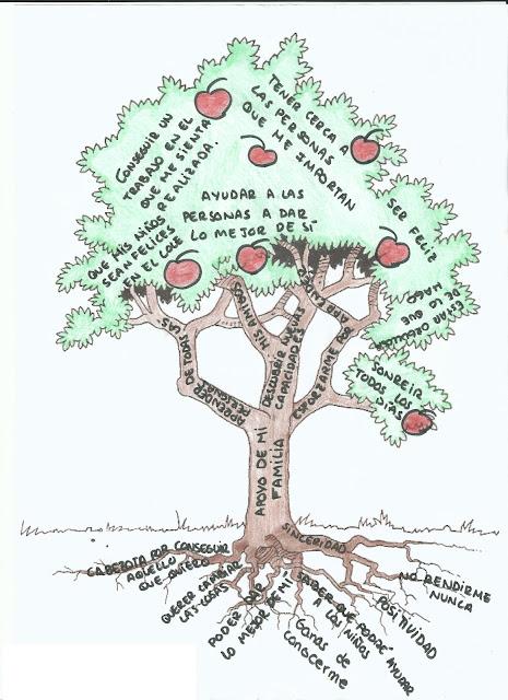 Cuaderno de viaje de una psicopedagoga la t cnica del rbol for Arbol con raices y frutos