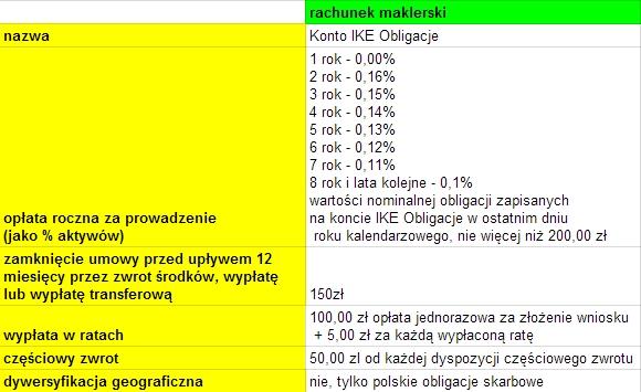 IKE Obligacje PKO BP opinie