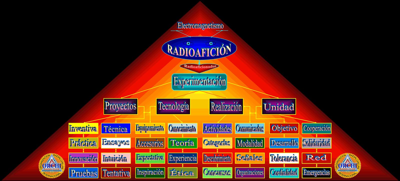 radioaficion-de-los-radioaficionados-amateur-radio-experimentation