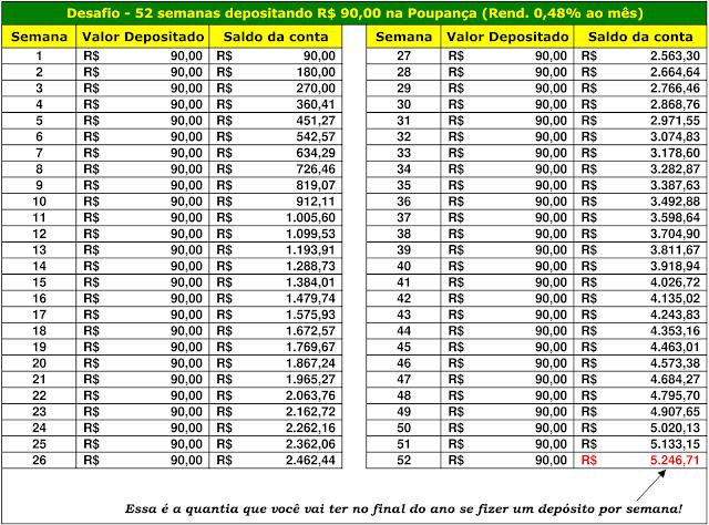 Desafio - 52 semanas depositando R$90,00 na Poupança (Rend. 0,48% ao mês)
