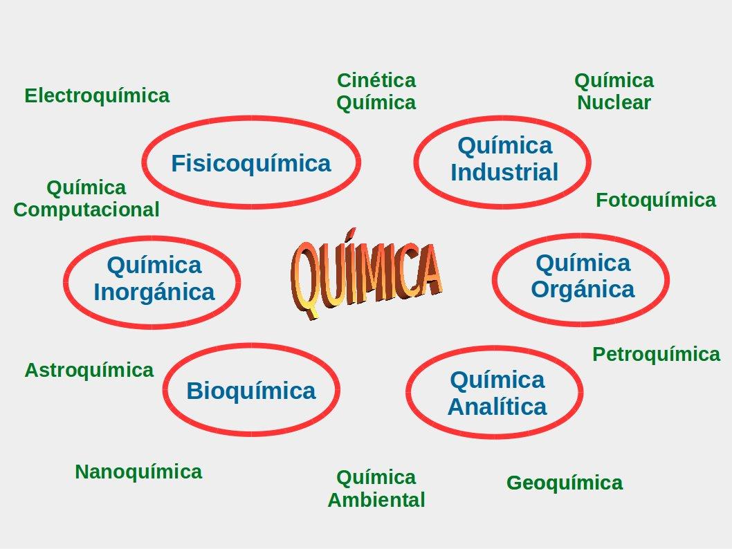 Qu mica unexpo 2015 for La quimica en la gastronomia