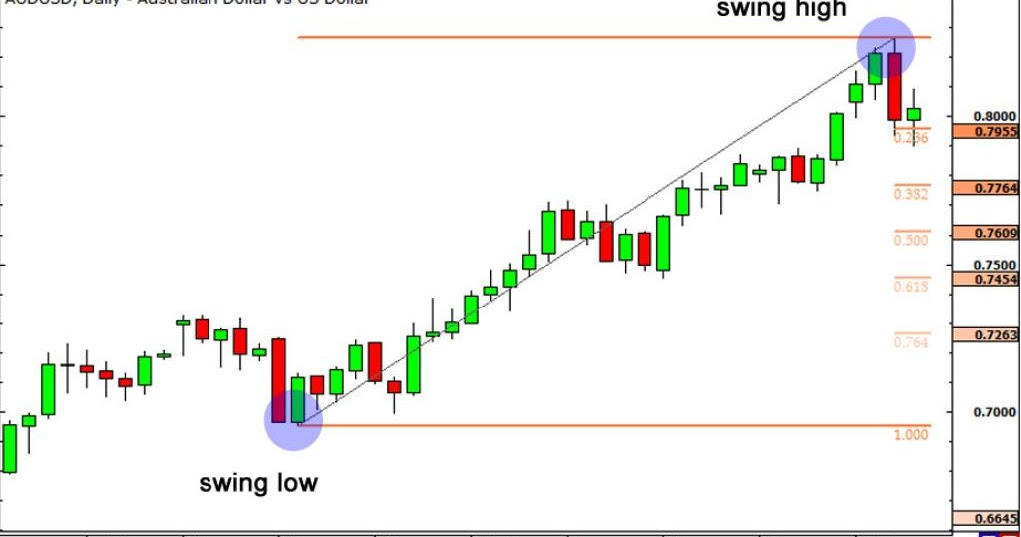 Cara trading forex dengan fibonacci