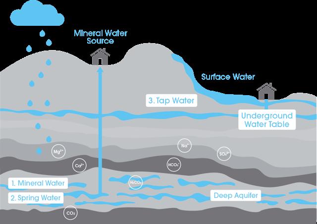 air mineral bersih