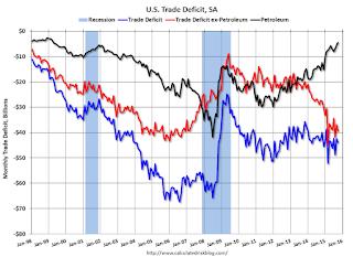 U.S. Trade Deficit