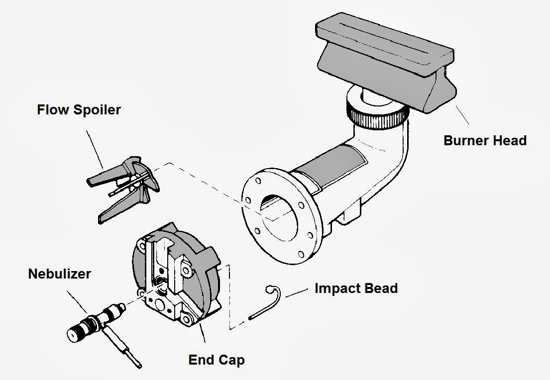 Fig. I.1: A burner system used in atomic absorption spectrometers