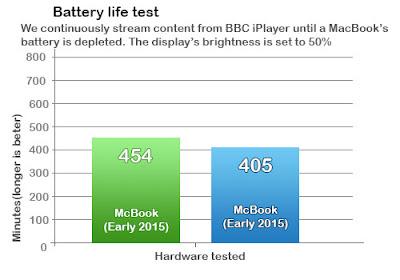 Battery life test