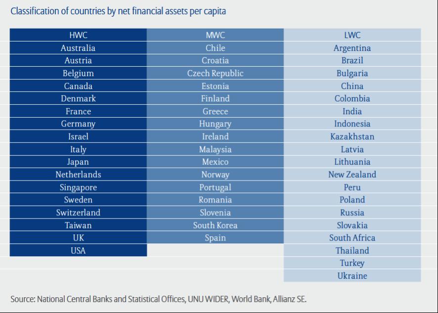 Viaje al Fondo de las Finanzas Internacionales: Ranking mundial de ...