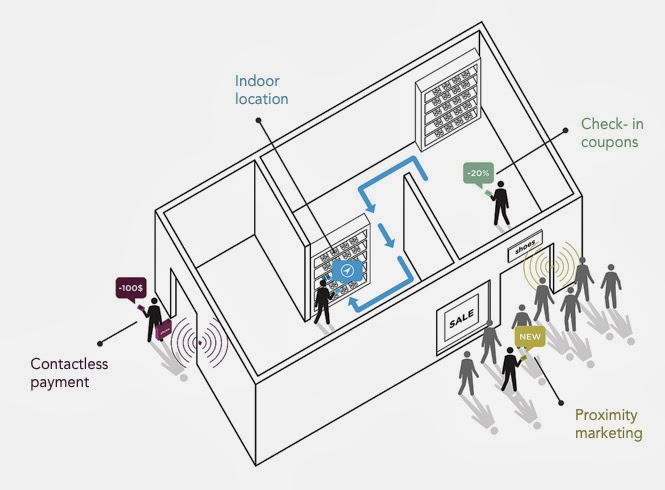 Indoor locational system, for the moment, the function iBeacon especially for brands and stores to use new marketing channels to interact with the customer via their smartphone Apple iBeacon.