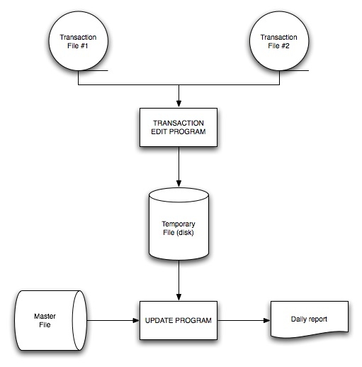 Yassir blog data flow diagrams ccuart Choice Image
