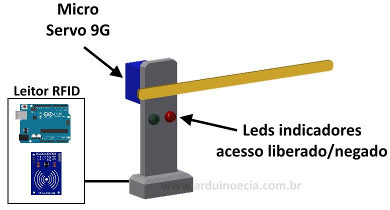 Projeto cancela com RFID