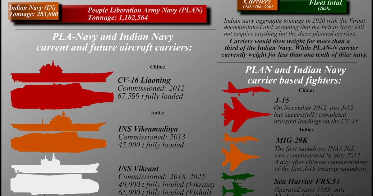 China's and India's carriers ambitions.