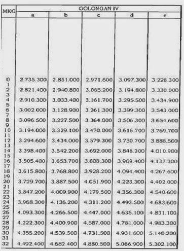 gaji pns 2014 tabel kenaikan gaji pns daftar gaji pns