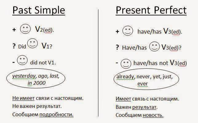 perfect таблицы past simple present