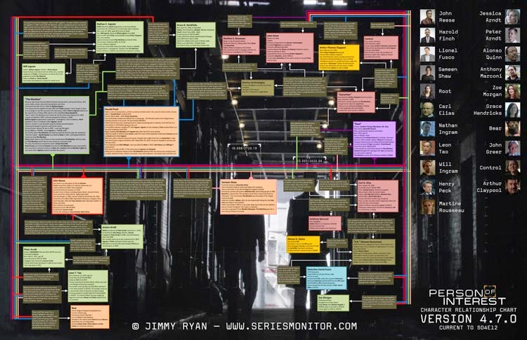 Person of Interest - Character Relationship Chart Update