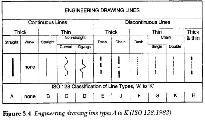 Types Of Lines In Design : Product design line types and thicknesses