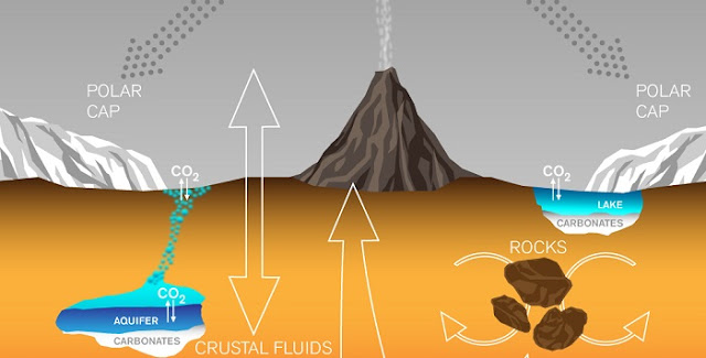 This graphic depicts paths by which carbon has been exchanged among Martian interior, surface rocks, polar caps, waters and atmosphere, and also depicts a mechanism by which it is lost from the atmosphere with a strong effect on isotope ratio. Credit: Lance Hayashida/Caltech