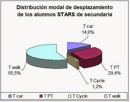 Distribución modal secundaria STARS