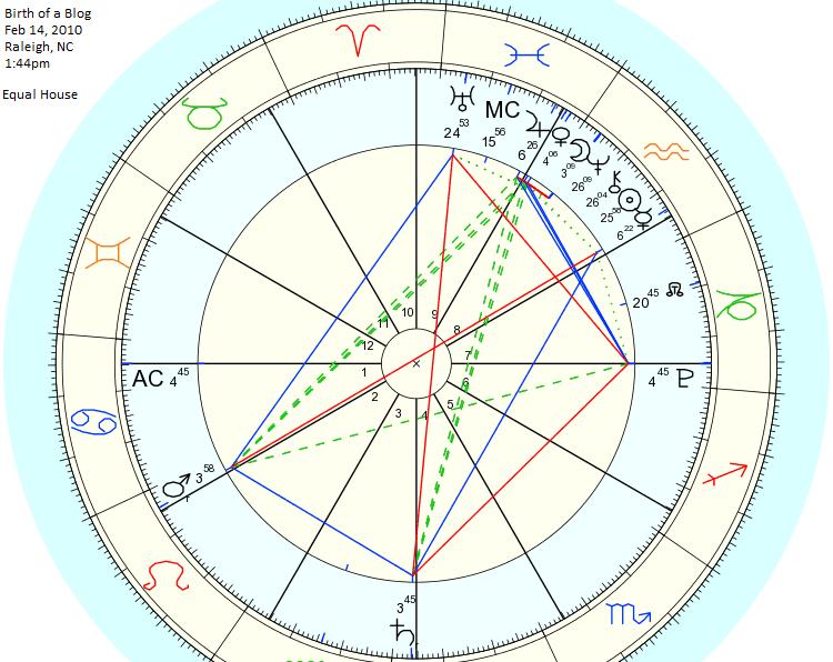 Our Sky Astrology: Houses