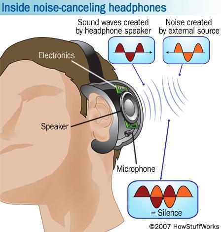 nside noise-canceling headphones
