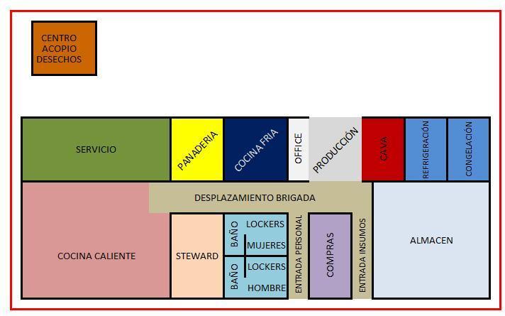 Gastronomia areas de cocina for Plano de cocina fria