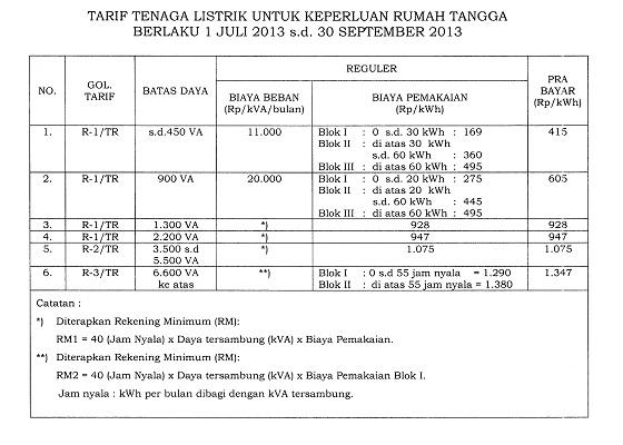 Tabel Tarif Listrik Rumah Tangga 1 Juli 2013 - 30 September 2013