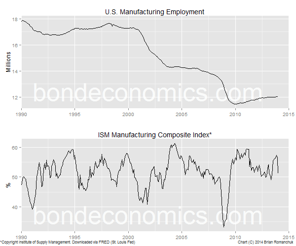 Chart: U.S. ISM and Manufacturing Employment