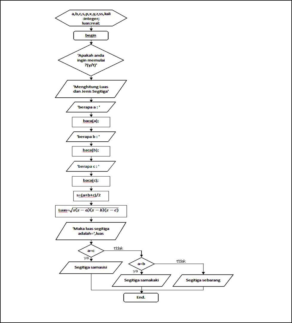 Avita budi susianingrum 2015 setelah kalian tahu bagaimana model model program yg nantinya harus dibuat lalu kita akan membuat programnya supaya dapat dibaca oleh komputer dari baris ccuart Choice Image