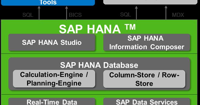 sap hana certification questions pdf