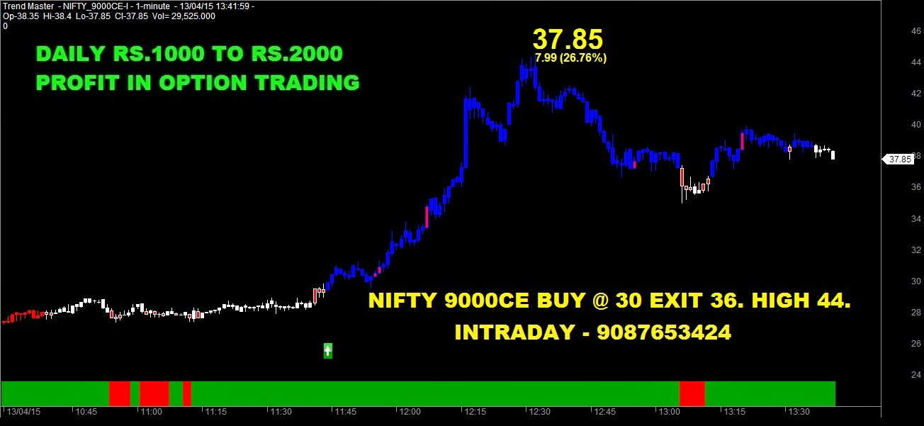 Nse options trading strategies