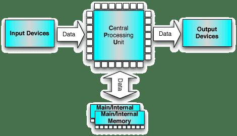 Ravikiran Jujgar Computer Block Diagram