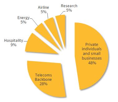 Los tipo de objetivos atacados por Regin. Las PyME e indivduos contabilizan el 48% del total.