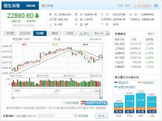中国株コバンザメ投資 香港ハンセン指数20130312