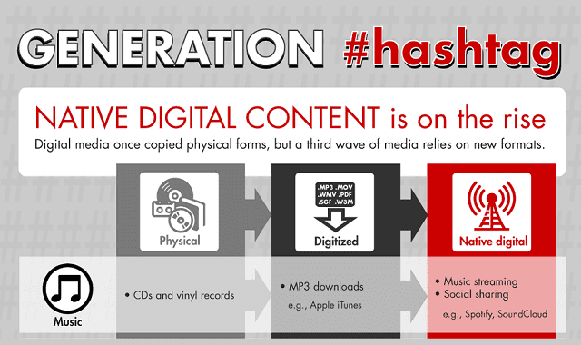 Image: The Rise of Generation #Hashtag