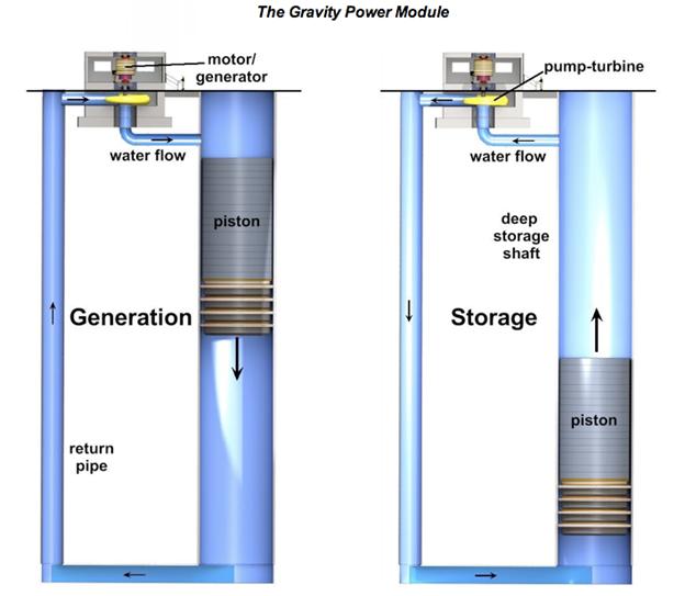 Marlon 39 s energy storage blog gravity power for Air motors and drives llc