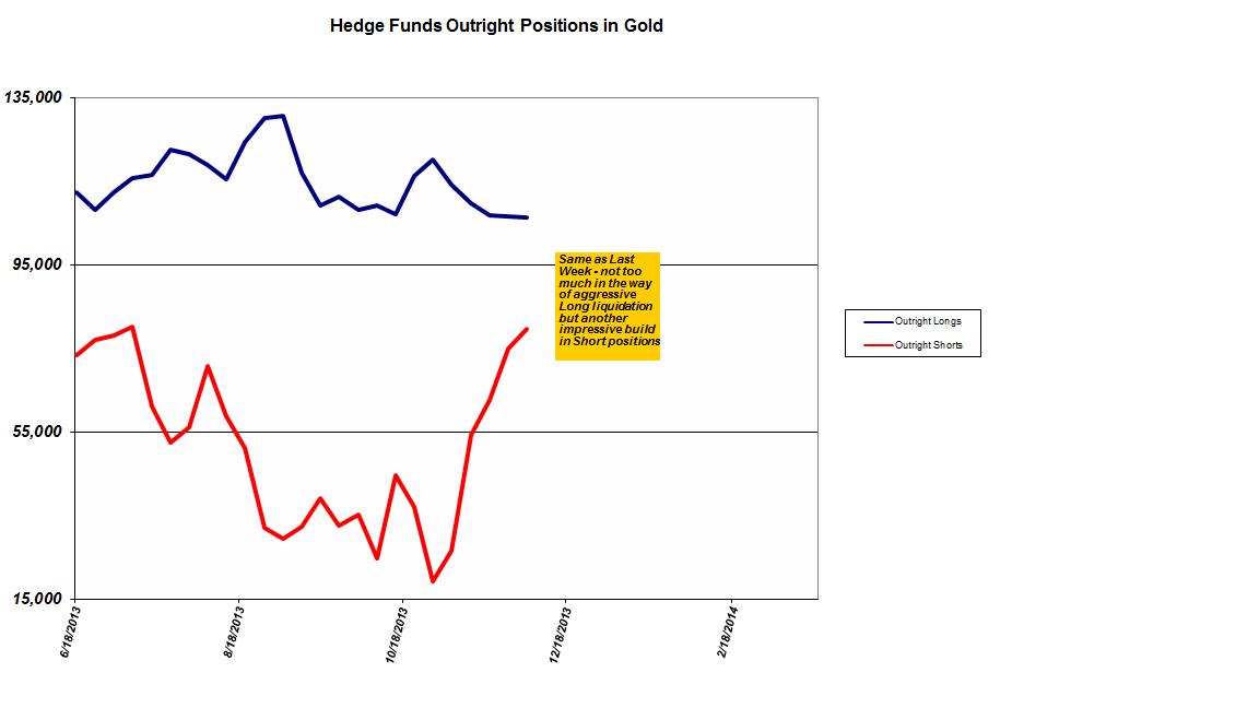 Or et Argent : jusqu'où ira la correction des cours des marchés papier de l'or et de l'argent ?  Gold+hedge+funds