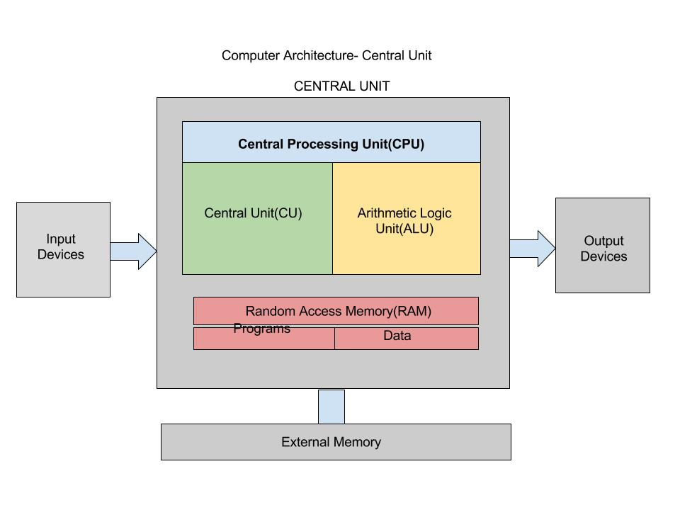a report on basic cpu architecture System_info structure contains information about the current computer system this includes the architecture and type of the processor, the number of processors in the system, the page size, and other such information.