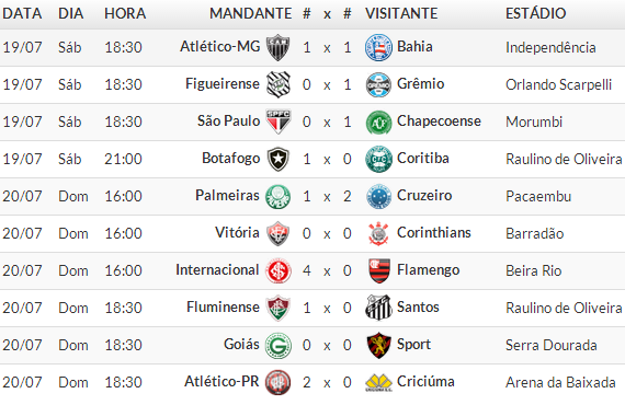 Jogos Campeonato brasileiro Série A 2014 /  11° Rodada 2014