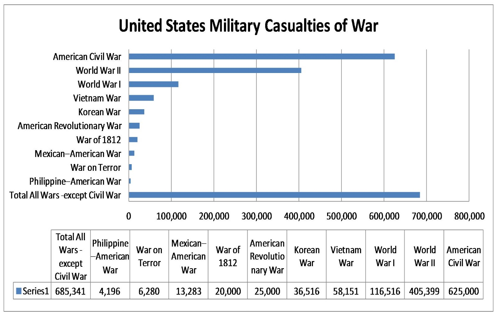 world war i casualties by state gallery