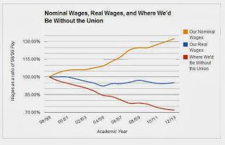 http://4.bp.blogspot.com/-betrNZ9S0t4/UncZILxKoNI/AAAAAAAAA54/sXXft9O81Sk/s320/wages+graph+2.jpg