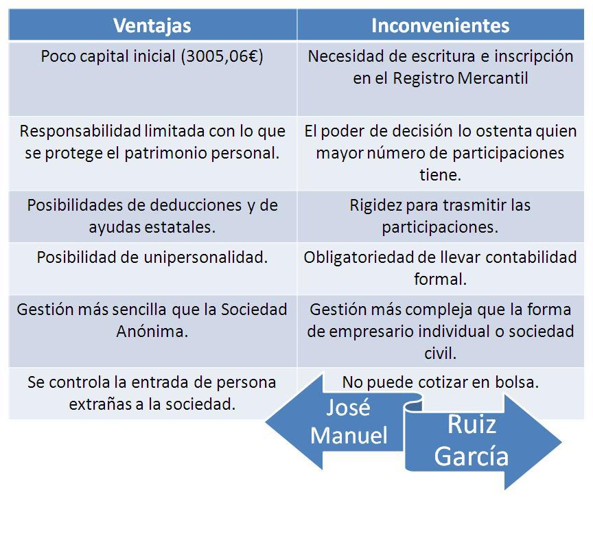 Sociedad de Responsabilidad Limitada | José Manuel Ruiz García
