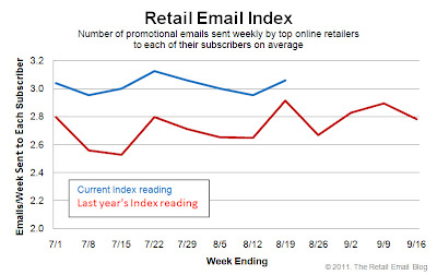 Click to view the Aug. 19, 2011 Retail Email Index larger