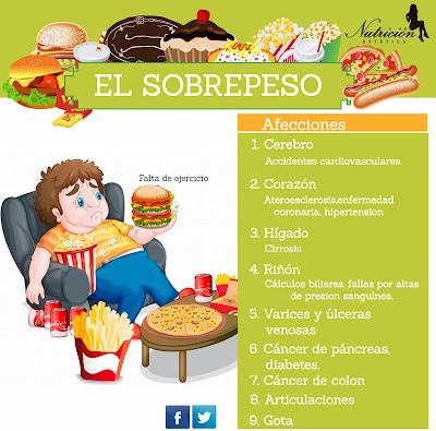 http://www.nutricionyestetica.com/