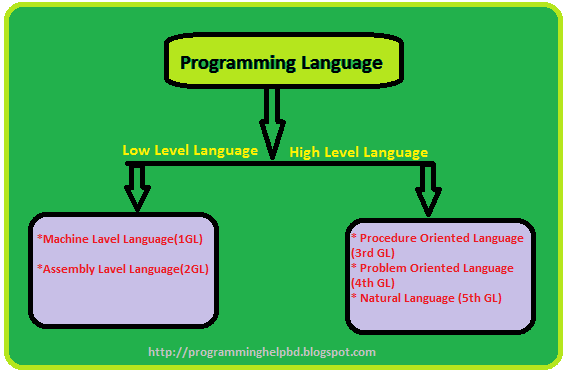 problem oriented programming language